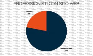 Siti web dei professionisti
