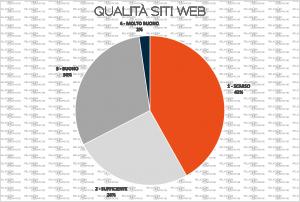 La qualità dei siti web dei professionisti
