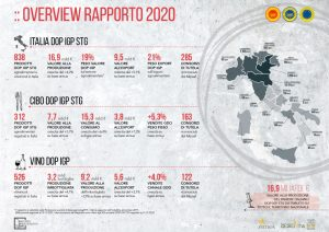 Overview rapporto 2020